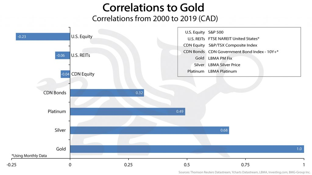 Correlations to Gold Chart | Protecting Your Investment Portfolio with Precious Metals