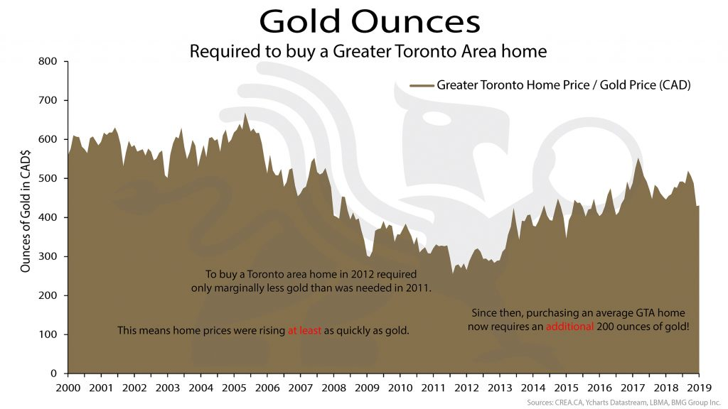Gold Ounces | BullionBuzz Chart of the Week