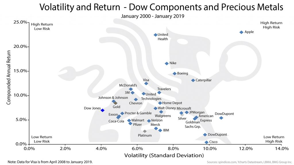 Volatility and Return | BullionBuzz Chart of the Week