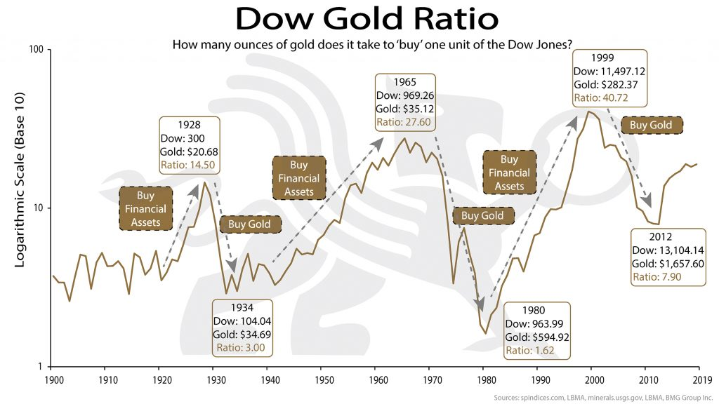 Dow Gold Ratio | BullionBuzz Quote of the Week