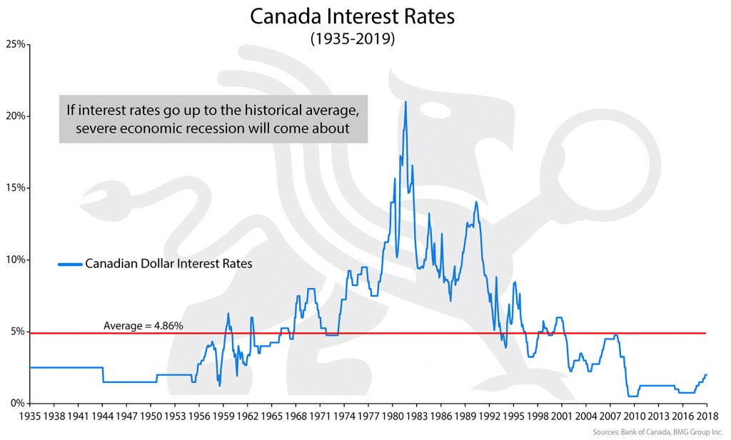 Canadian Interest Rates | BullionBuzz Chart of the Week