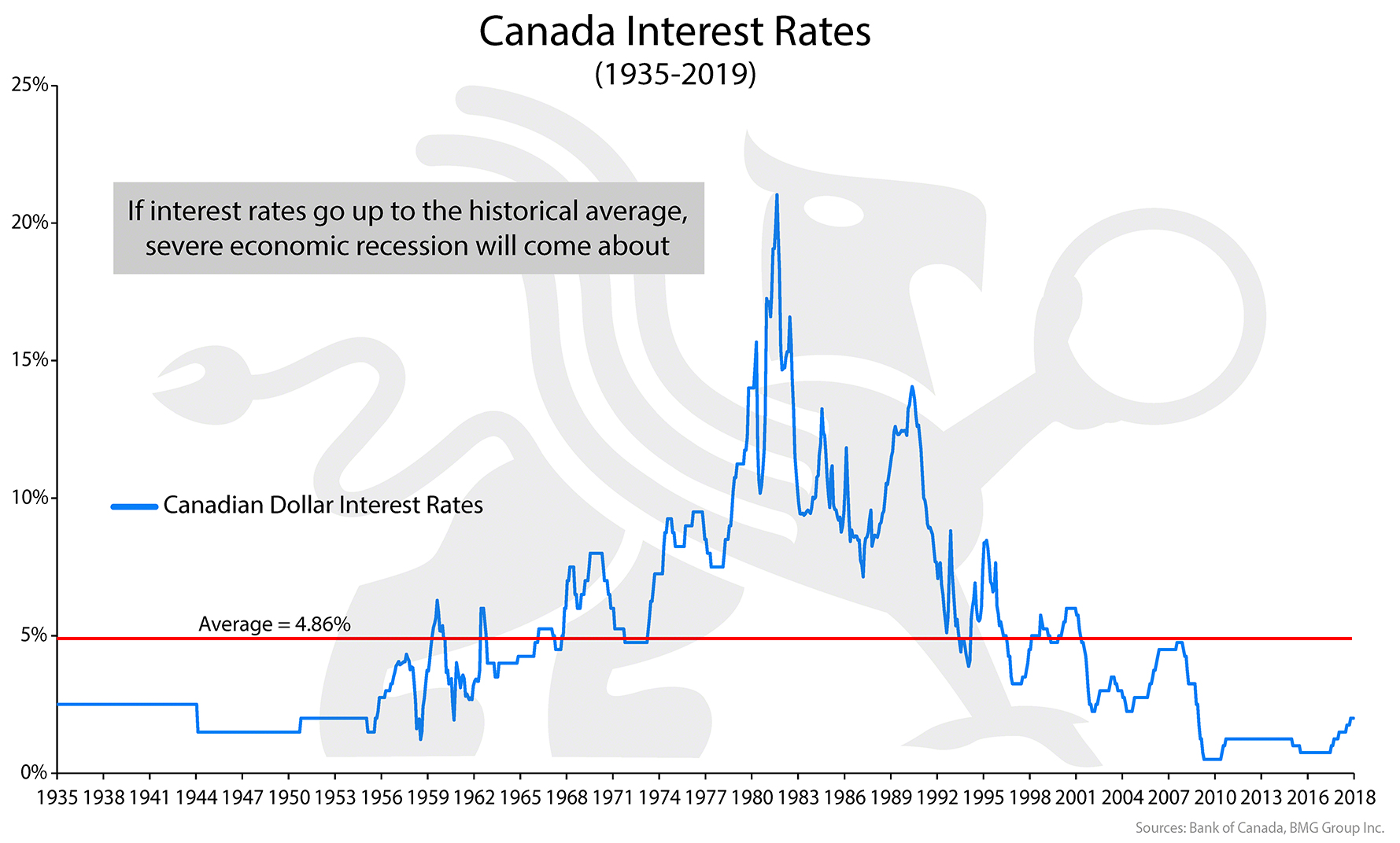 Canadian Interest Rates Chart Of The Week Bmg