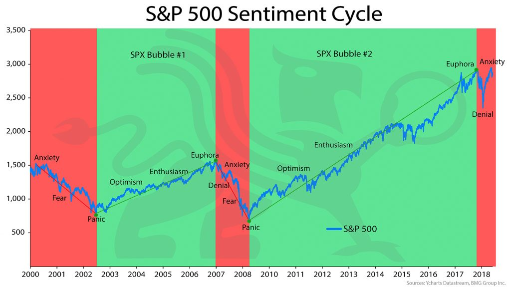S&P500 Sentiment Cycle | Chart of the Week | BullionBuzz