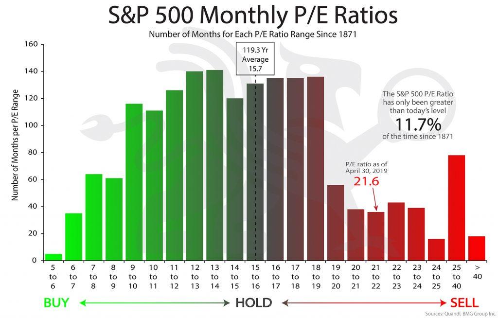 S&P 500 Monthly P/E Ratios   BullionBuzz Chart of the Week