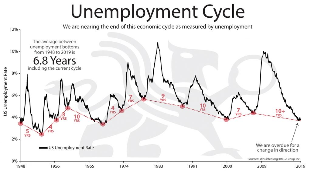 Unemployment Cycle | BullionBuzz Chart of the Week