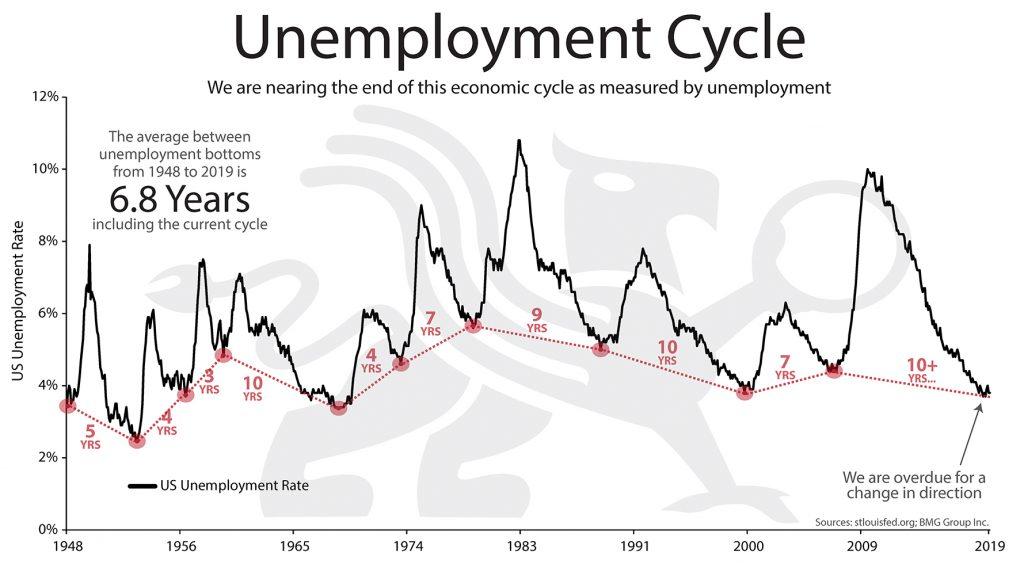 Unemployment Cycle   BullionBuzz Chart of the Week