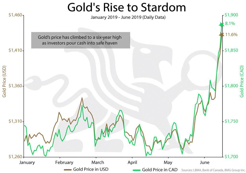 Gold's Rise to Stardom | BullionBuzz Chart of the Week