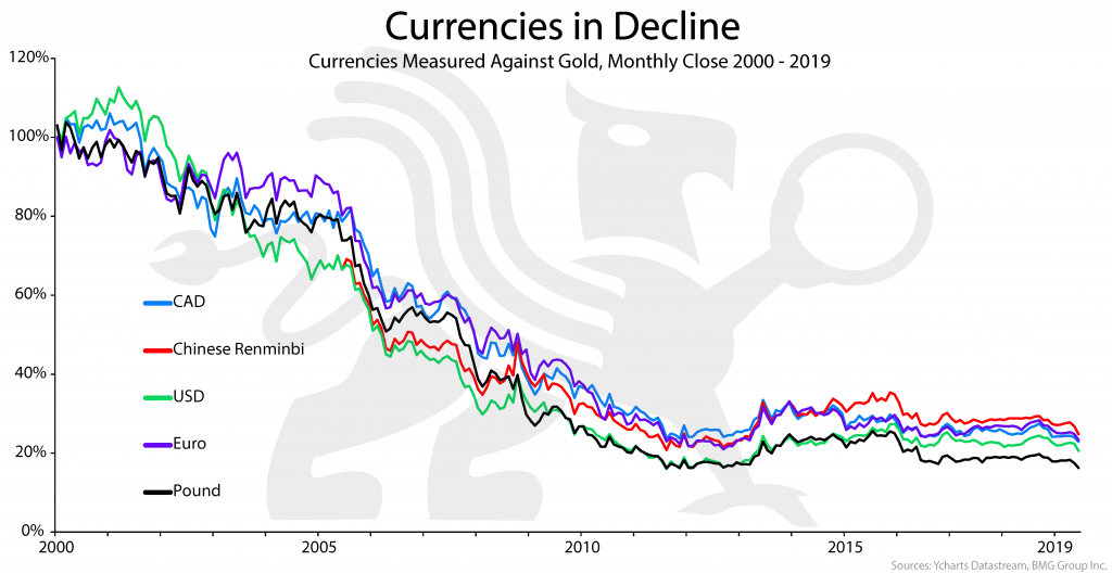 Currencies in Decline | BullionBuzz Chart of the Week
