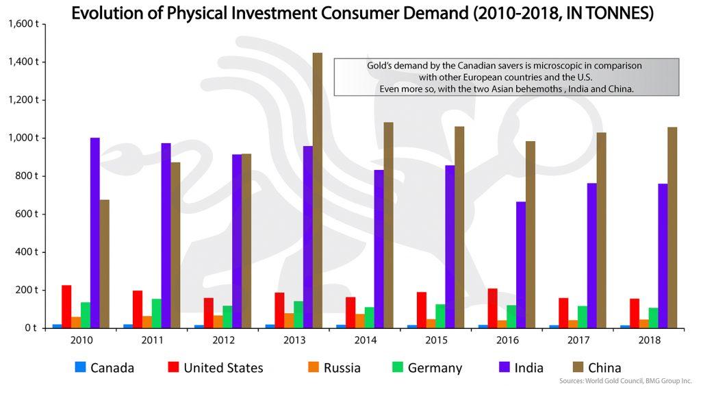 Evolution of Physical Investment Consumer Demand | BullionBuzz Chart of the Week