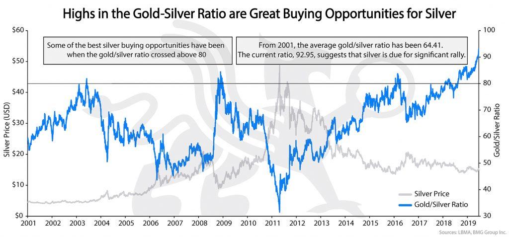 Gold/Silver Ratio - Silver Analysis | BullionBuzz Chart of the Week
