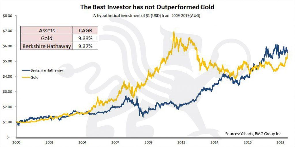 The Best Investor has not Outperformed Gold   BullionBuzz