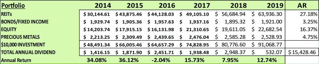 Increased Pensions Liabilities During the Coming Market Crash | Portfolio 2 | Nick Barisheff