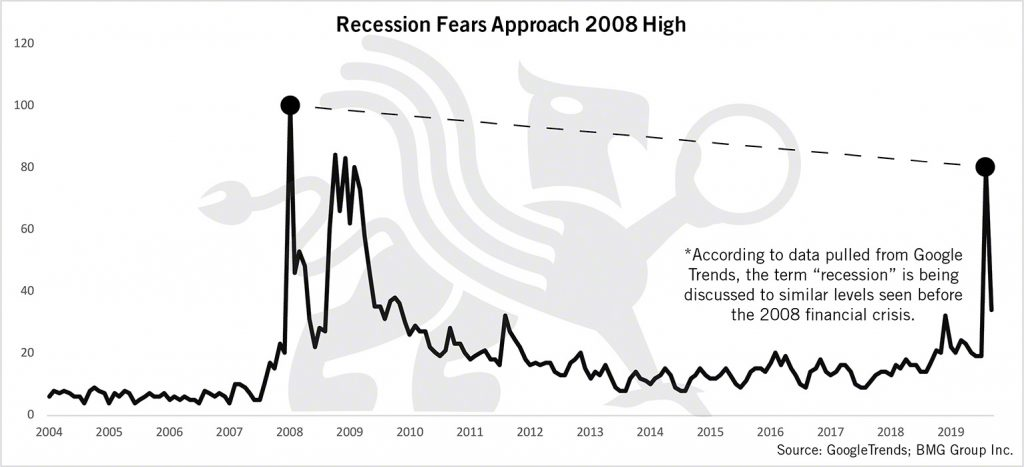 Recession Fears Approach 2008 High | BullionBuzz Chart of the Week