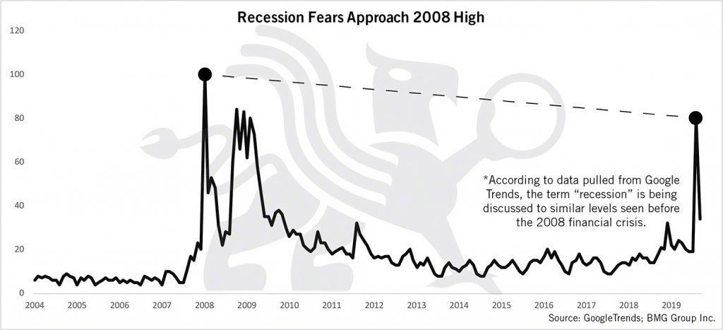 Recession Fears Approach 2008 High   BullionBuzz Chart of the Week