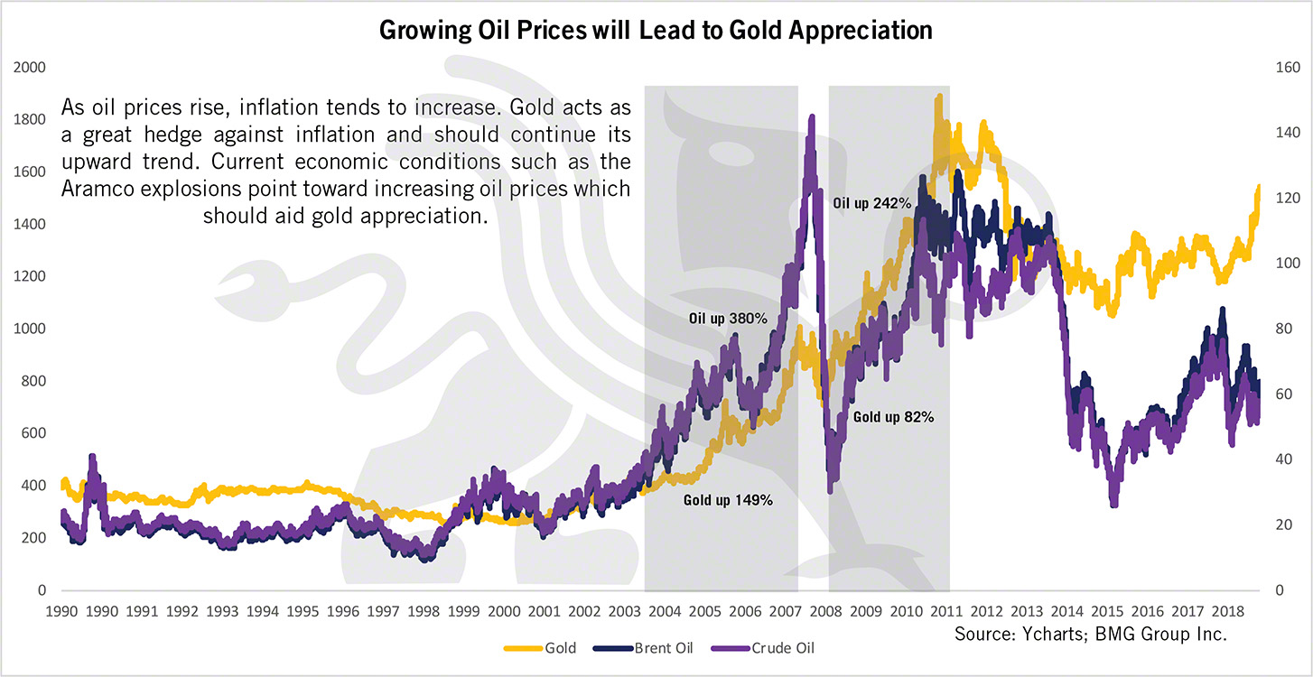 Growing Oil Prices will Lead to Gold Appreciation | BullionBuzz Chart of the Week