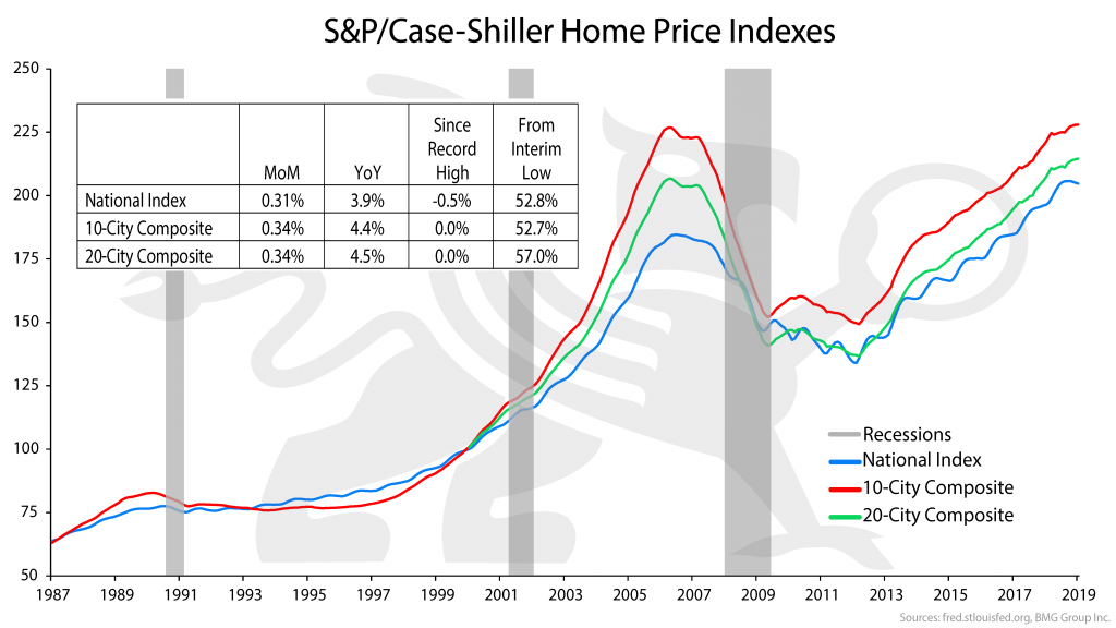 S&P/Case-Shiller Home Price Indexes | Nick Barisheff