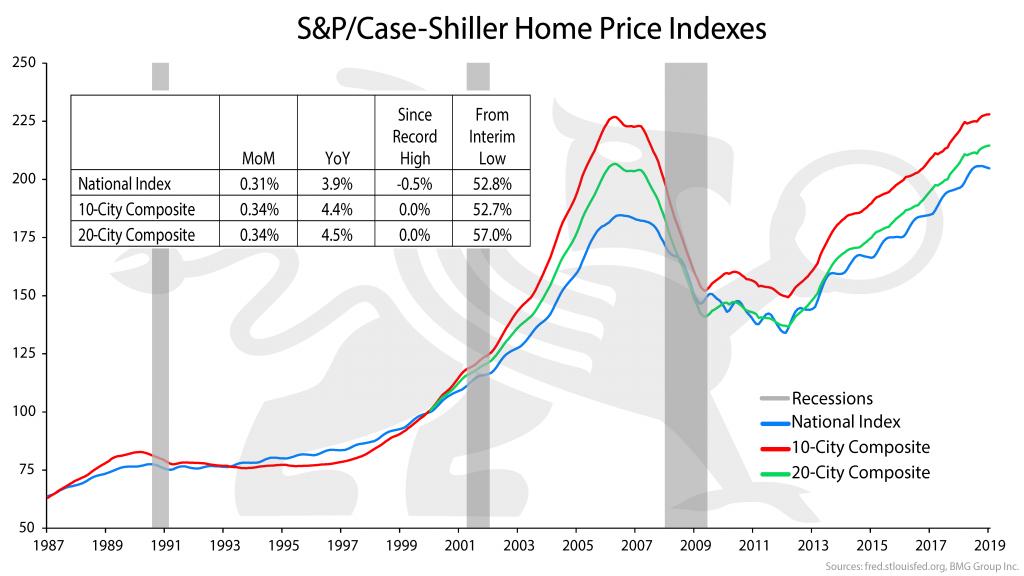 S&P/Case-Shiller Home Price Indexes | Nick Barisheff