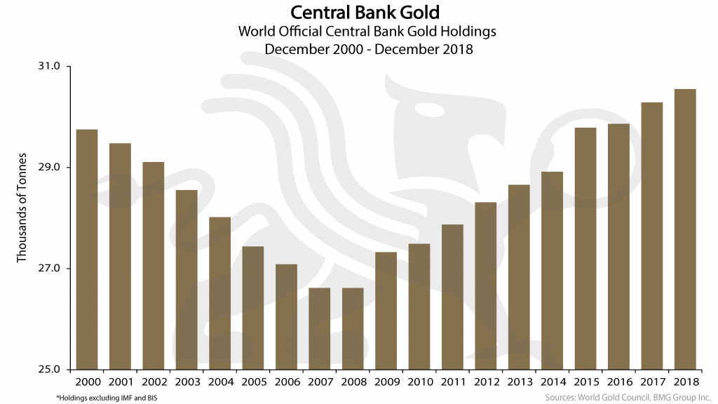 Central Bank Gold | Nick Barisheff
