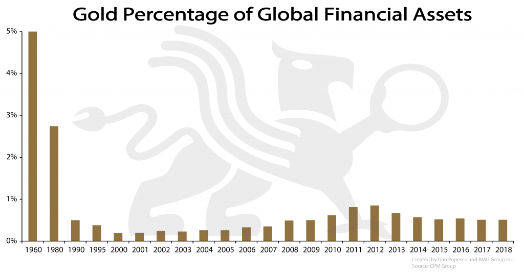 Gold Price to Exceed $10000 Ounce | Gold Percentage of Global Financial Assets | Nick Barisheff