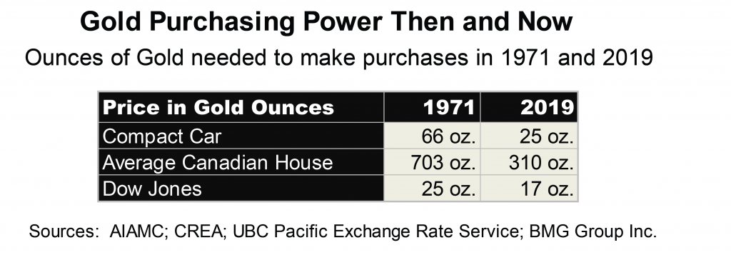 Gold Purchasing Power Then and Now | Nick Barisheff
