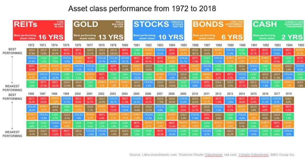 Asset Class Performance | Nick Barisheff