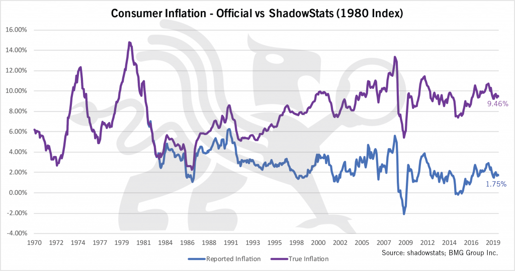 Gold Price to Exceed $10000 Ounce | Consumer Inflation | Nick Barisheff