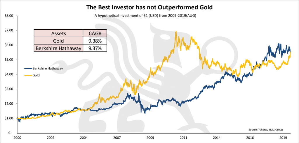 Gold Price to Exceed $10000 Ounce | Best Investor Has Not Outperformed Gold | Nick Barisheff