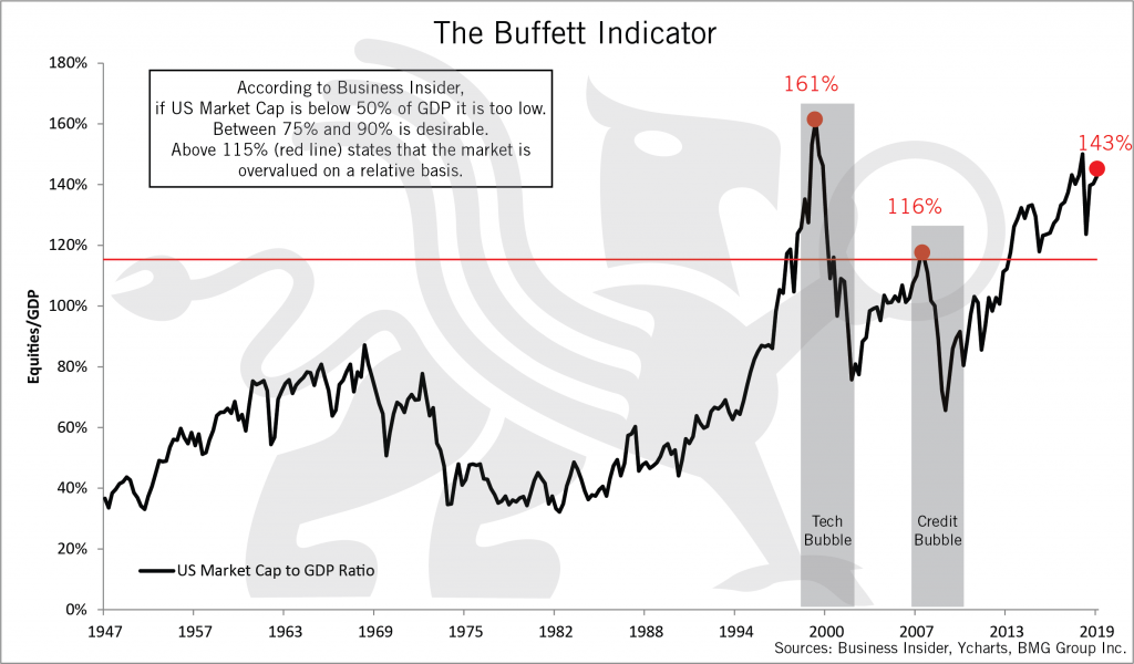 The Buffett Indicator | Nick Barisheff