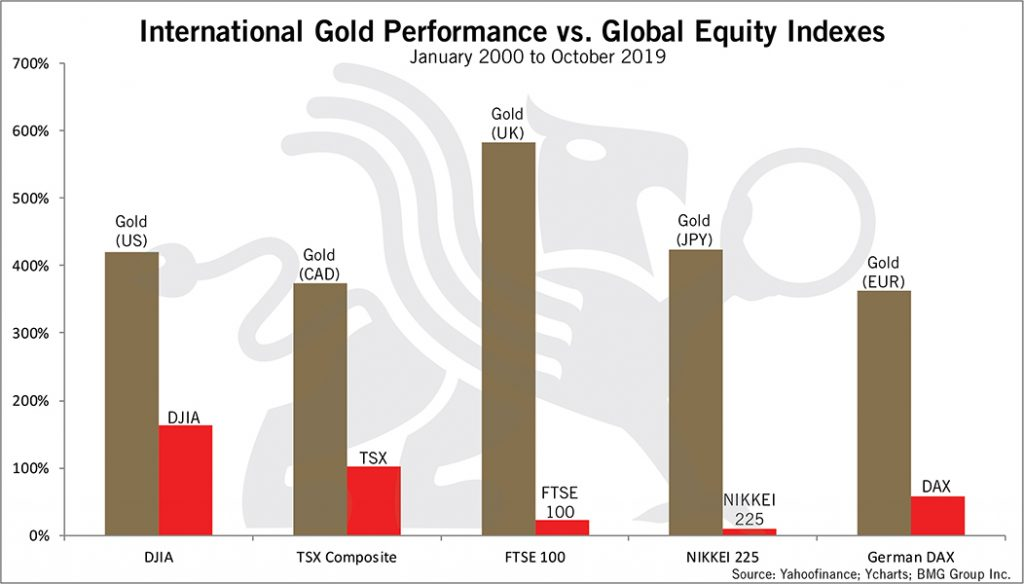 International Gold Performance vs Global Equity Indexes | BullionBuzz Chart of the Week