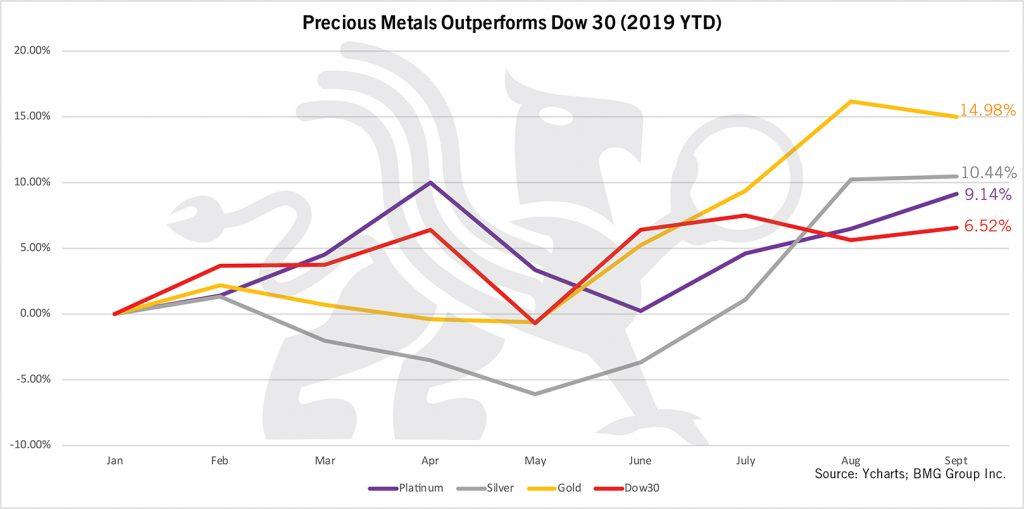 Precious Metals Outperforms Dow 30 (2019 YTD) | BullionBuzz Chart of the Week
