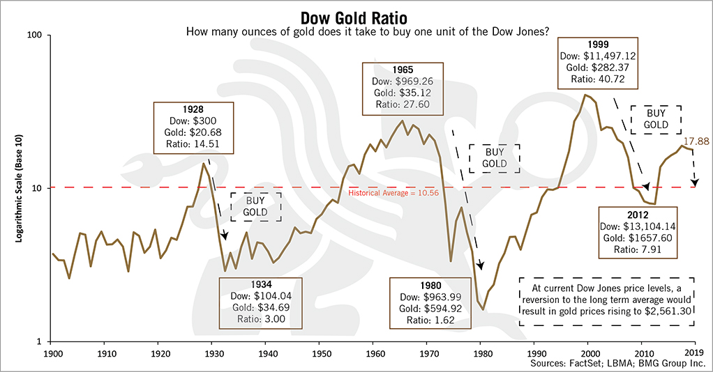 Dow Gold Ratio Chart Updated | BullionBuzz Chart of the Week