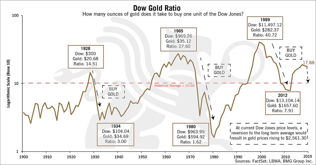 Dow Gold Ratio Chart Updated | BullionBuzz Chart of the Week