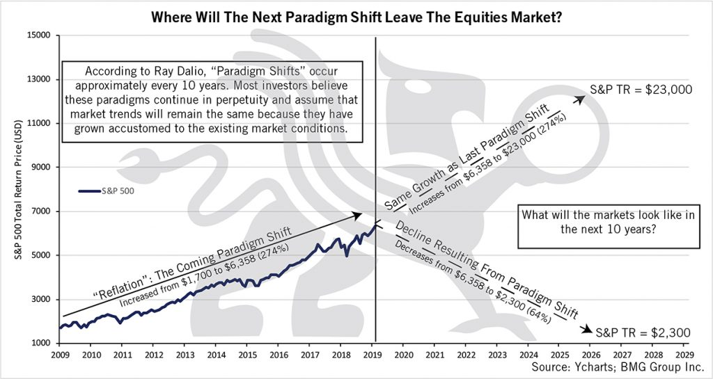 Where Will The Next Paradigm Shift Leave The Equities Market? | BullionBuzz Chart of the Week