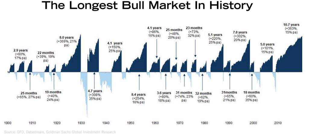 The Longest Bull Market In History | BullionBuzz Chart of the Week