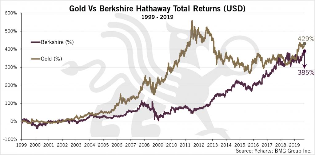 Gold vs Berkshire Total Returns 20 Year-Chart-3