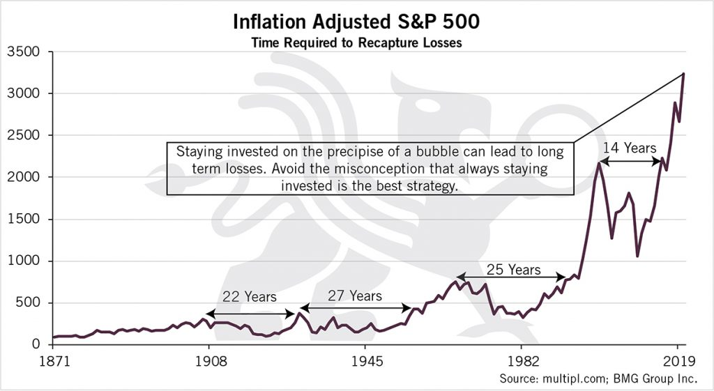 Inflation Adjusted S&P 500  | BullionBuzz Chart of the Week