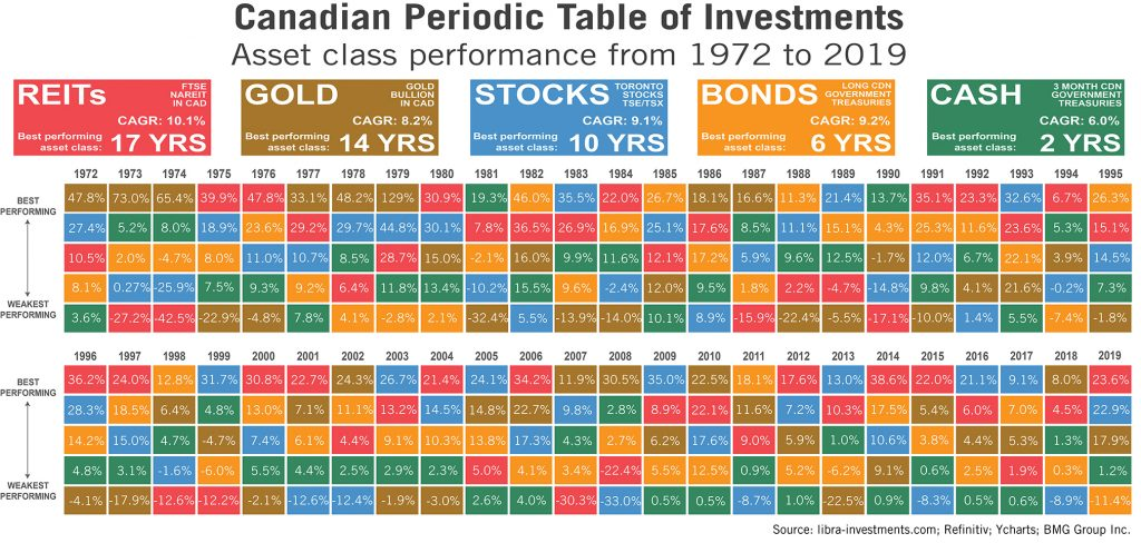Outlook For Gold in 2020 | Canadian Periodic Table of Investments