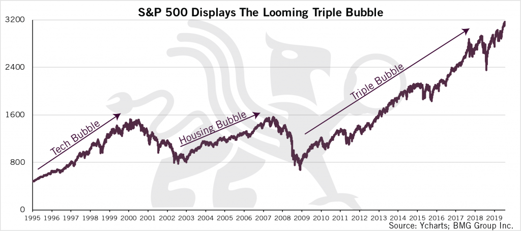 S&P 500 Displays The Looming Triple Bubble Chart