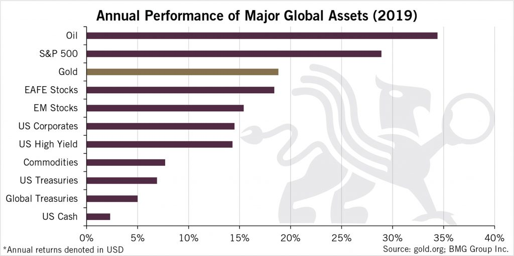Annual Performance of Major Global Assets | BullionBuzz Chart of the Week