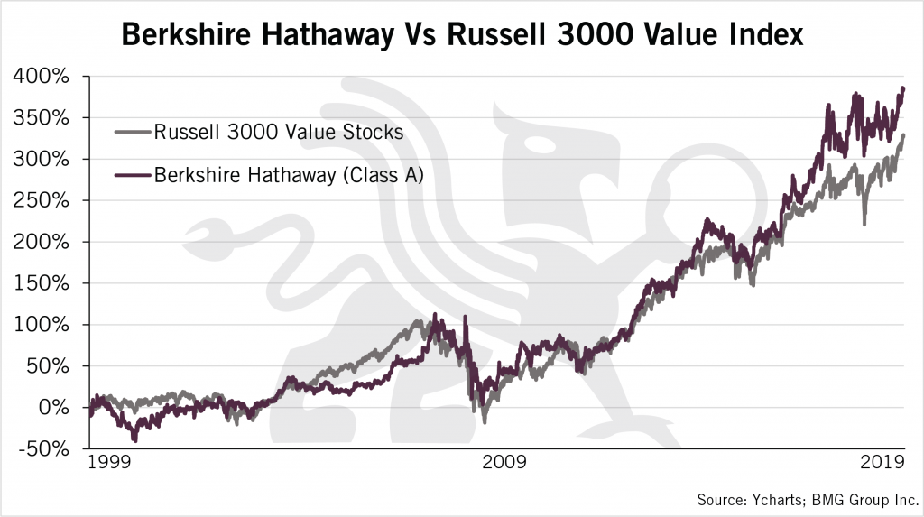 Gold Outperforms Berkshire Hathaway | Berkshire Hathaway vs Russell 3000 Value Index - Chart 1