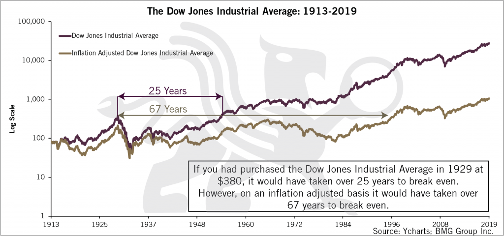 The Dow Jones Industrial Average Chart
