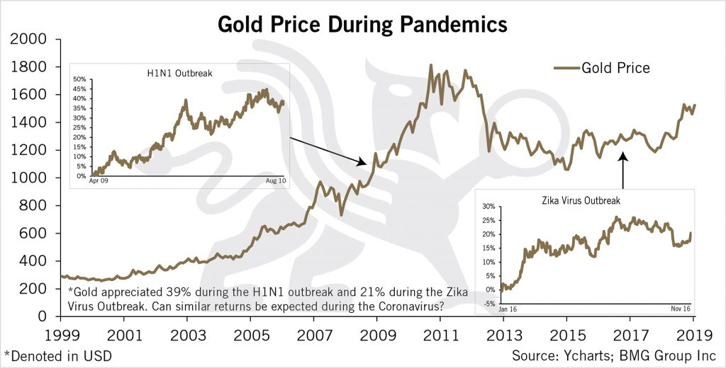 Gold Price During Pandemics | BullionBuzz Chart of the Week