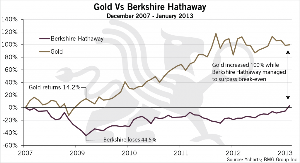 Gold vs Berkshire 07-13 | Nick Barisheff