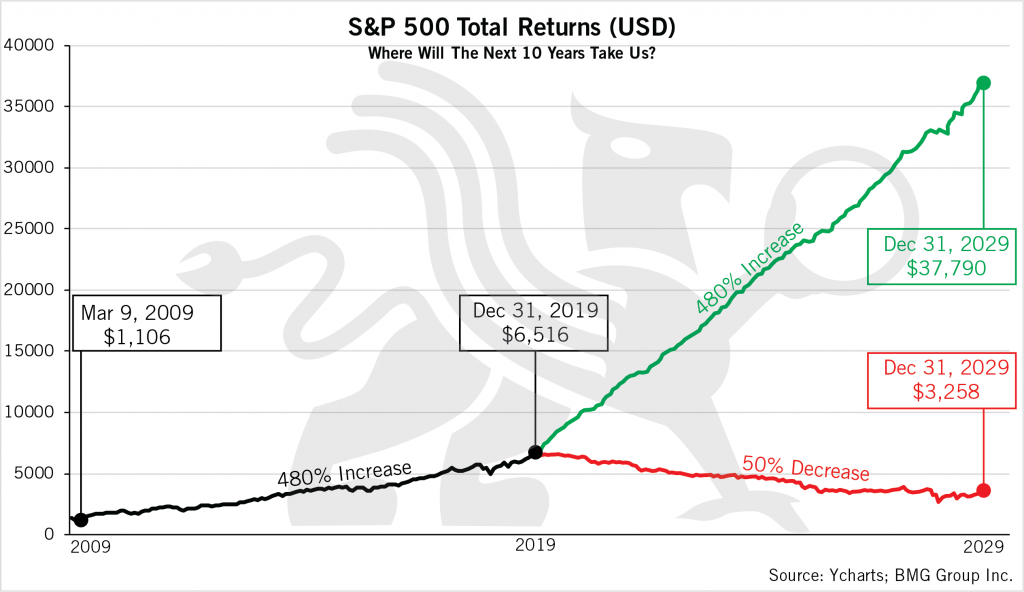 S&P 500 Toronto Returns Chart