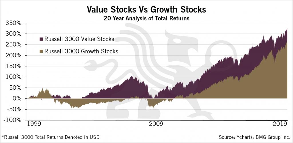 Value Stocks Vs Growth Stocks - chart 2