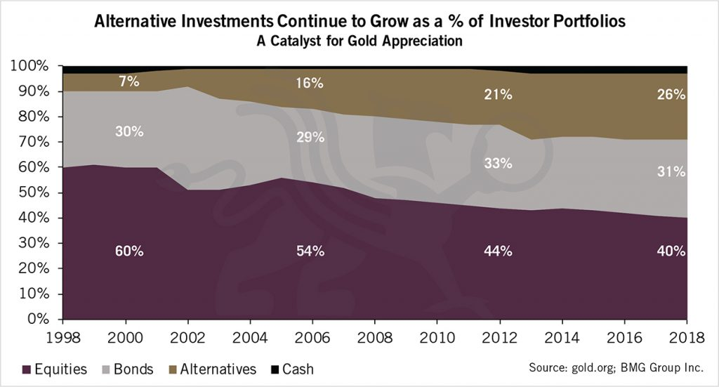Alternative Investments Continue to Grow as a % of Investor Portfolios | BullionBuzz Chart of the Week