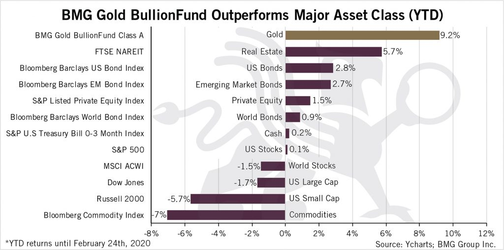 BMG Gold BullionFund Outperforms Major Asset Class (YTD)   BullionBuzz Chart of the Week