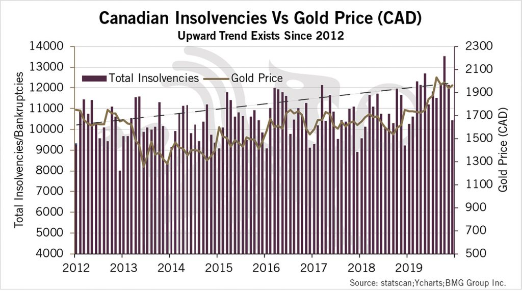Canadian Insolvencies vs Gold | BullionBuzz Chart of the Week