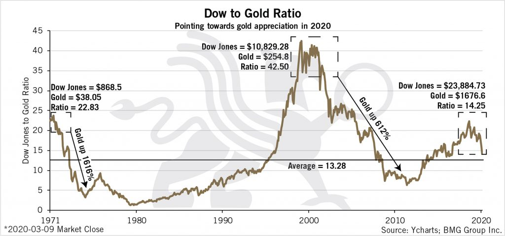 Dow to Gold Ratio   BullionBuzz Chart of the Week