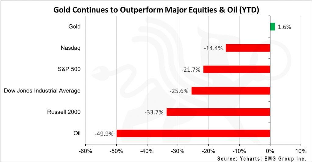 Gold vs Equities   BullionBuzz Chart of the Week